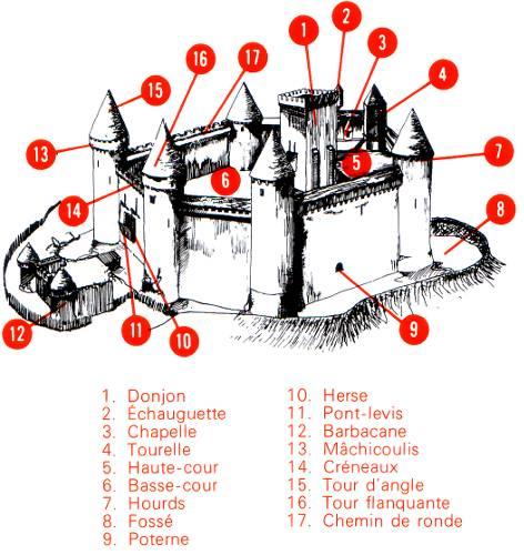 Top chateau fort Archives - Page 2 sur 12 - chateaux de prestige FI86