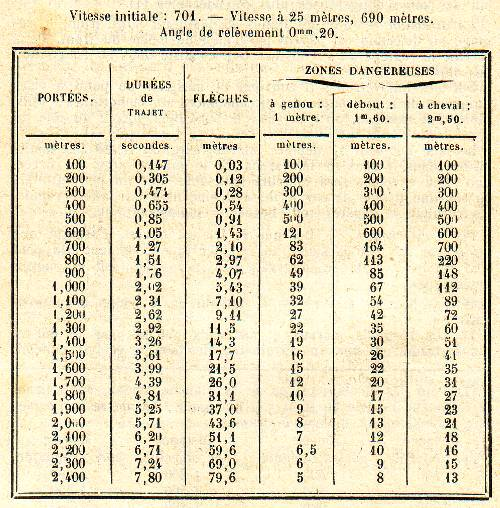 Photos des Fusil Lebel 1886 M 93 - Page 2 Tir-9